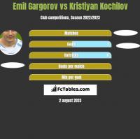 Emil Gargorov vs Kristiyan Kochilov h2h player stats