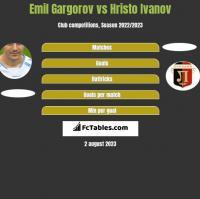 Emil Gargorov vs Hristo Ivanov h2h player stats