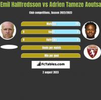 Emil Hallfredsson vs Adrien Tameze Aoutsa h2h player stats