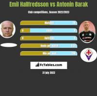 Emil Hallfredsson vs Antonin Barak h2h player stats