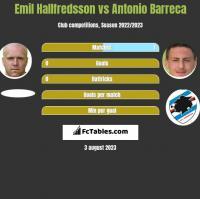 Emil Hallfredsson vs Antonio Barreca h2h player stats