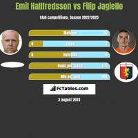 Emil Hallfredsson vs Filip Jagiełło h2h player stats