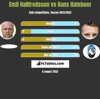 Emil Hallfredsson vs Hans Hateboer h2h player stats