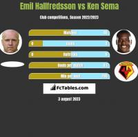 Emil Hallfredsson vs Ken Sema h2h player stats