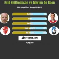 Emil Hallfredsson vs Marten De Roon h2h player stats