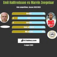 Emil Hallfredsson vs Marvin Zeegelaar h2h player stats