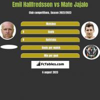 Emil Hallfredsson vs Mate Jajalo h2h player stats