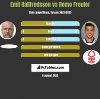 Emil Hallfredsson vs Remo Freuler h2h player stats