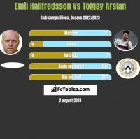 Emil Hallfredsson vs Tolgay Arslan h2h player stats