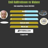 Emil Hallfredsson vs Walace h2h player stats