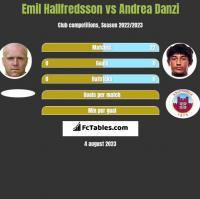 Emil Hallfredsson vs Andrea Danzi h2h player stats