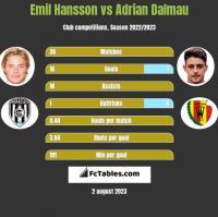 Emil Hansson vs Adrian Dalmau h2h player stats
