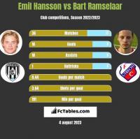 Emil Hansson vs Bart Ramselaar h2h player stats