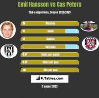 Emil Hansson vs Cas Peters h2h player stats