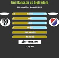 Emil Hansson vs Gigli Ndefe h2h player stats