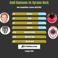 Emil Hansson vs Gyrano Kerk h2h player stats