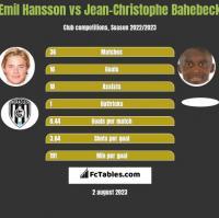 Emil Hansson vs Jean-Christophe Bahebeck h2h player stats