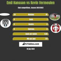 Emil Hansson vs Kevin Vermeulen h2h player stats