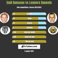 Emil Hansson vs Lenners Daneels h2h player stats