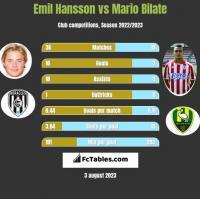 Emil Hansson vs Mario Bilate h2h player stats