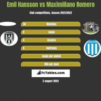 Emil Hansson vs Maximiliano Romero h2h player stats