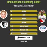 Emil Hansson vs Rodney Antwi h2h player stats