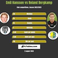Emil Hansson vs Roland Bergkamp h2h player stats