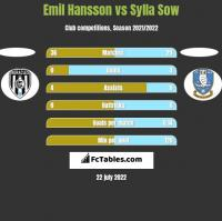 Emil Hansson vs Sylla Sow h2h player stats