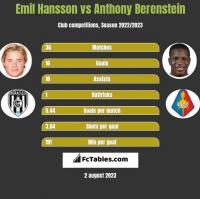 Emil Hansson vs Anthony Berenstein h2h player stats