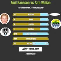 Emil Hansson vs Ezra Walian h2h player stats