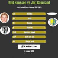 Emil Hansson vs Jari Koenraad h2h player stats