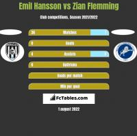 Emil Hansson vs Zian Flemming h2h player stats