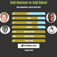 Emil Hansson vs Said Bakari h2h player stats
