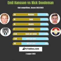 Emil Hansson vs Nick Doodeman h2h player stats