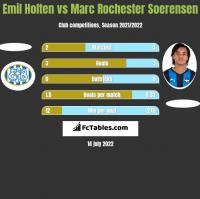Emil Holten vs Marc Rochester Soerensen h2h player stats