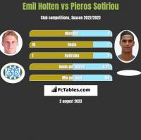 Emil Holten vs Pieros Sotiriou h2h player stats