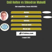 Emil Holten vs Shkodran Maholli h2h player stats