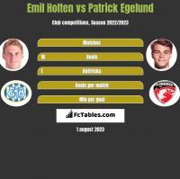 Emil Holten vs Patrick Egelund h2h player stats