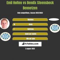 Emil Holten vs Bendix Steensbeck Bennetzen h2h player stats