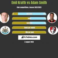 Emil Krafth vs Adam Smith h2h player stats