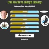 Emil Krafth vs Bakaye Dibassy h2h player stats