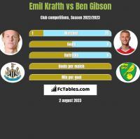 Emil Krafth vs Ben Gibson h2h player stats