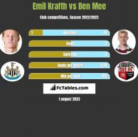 Emil Krafth vs Ben Mee h2h player stats