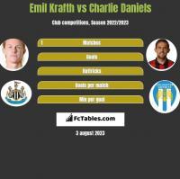 Emil Krafth vs Charlie Daniels h2h player stats