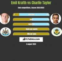 Emil Krafth vs Charlie Taylor h2h player stats