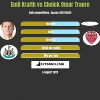 Emil Krafth vs Cheick Omar Traore h2h player stats