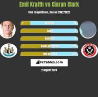 Emil Krafth vs Ciaran Clark h2h player stats