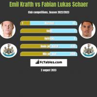 Emil Krafth vs Fabian Lukas Schaer h2h player stats