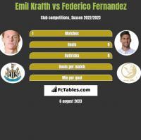 Emil Krafth vs Federico Fernandez h2h player stats