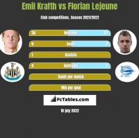 Emil Krafth vs Florian Lejeune h2h player stats